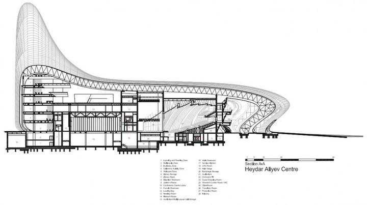 Heydar Aliyev Center Zaha Hadid Social Design Magazine-48